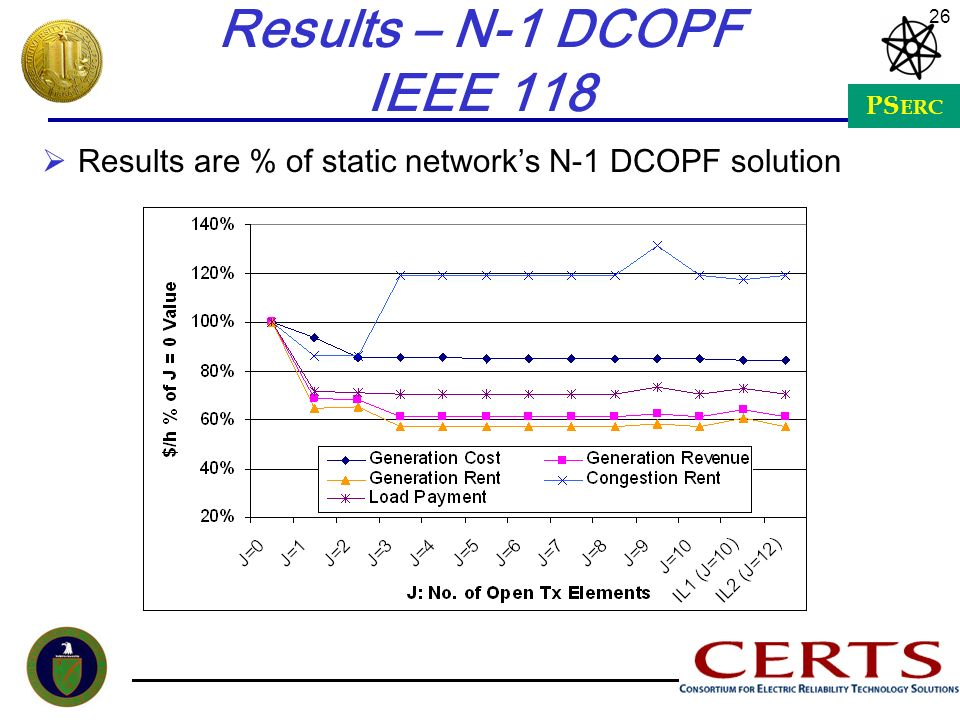 Results – N-1 DCOPF IEEE 118 Results are % of static network's N-1 DCOPF solution