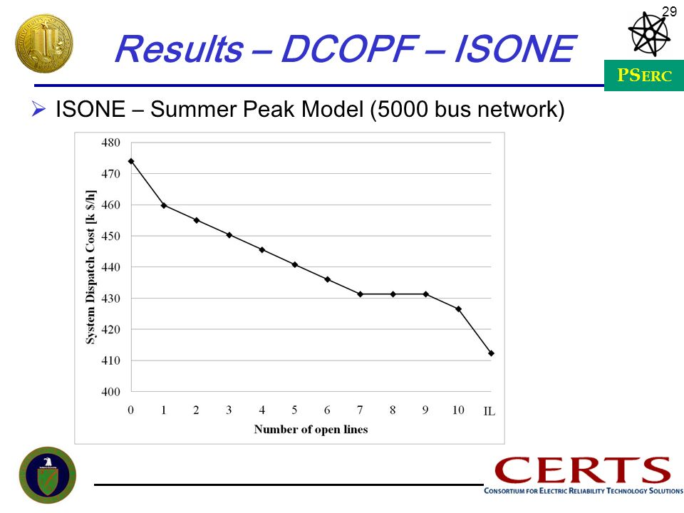 Results – DCOPF – ISONE ISONE – Summer Peak Model (5000 bus network)