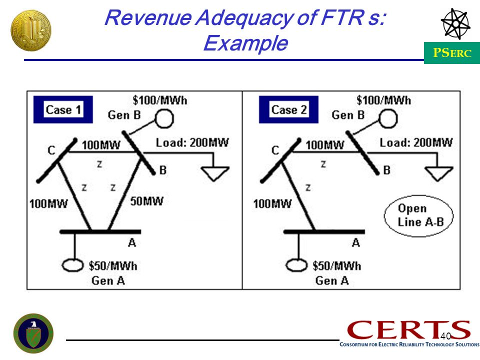 Revenue Adequacy of FTR s: Example