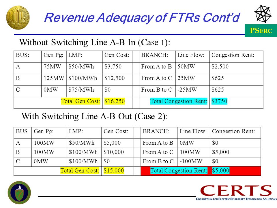 Revenue Adequacy of FTRs Cont'd
