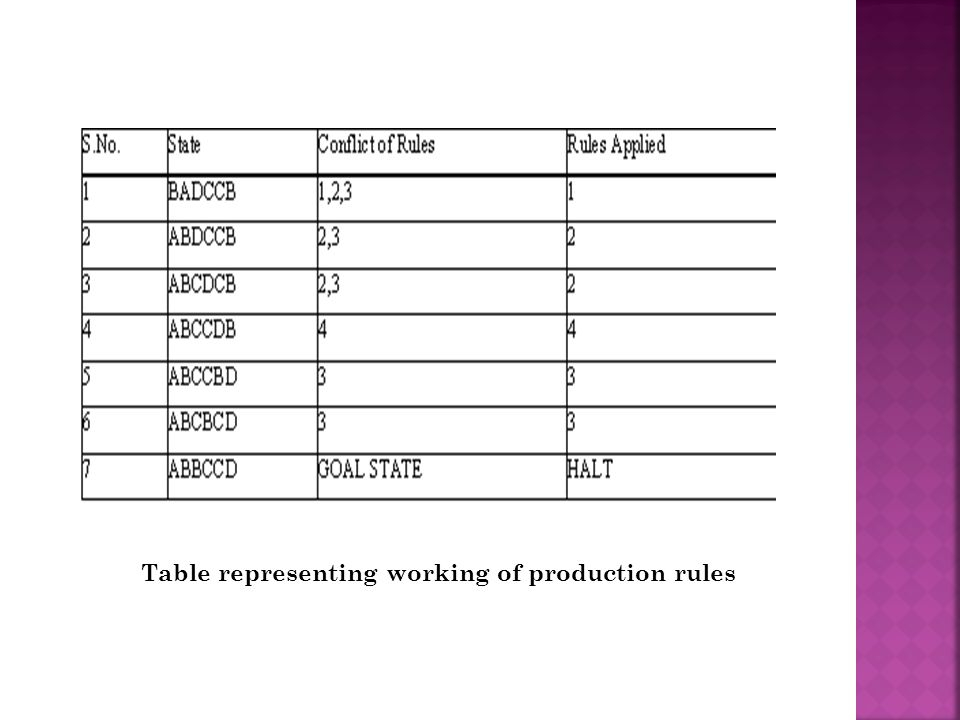 Table representing working of production rules