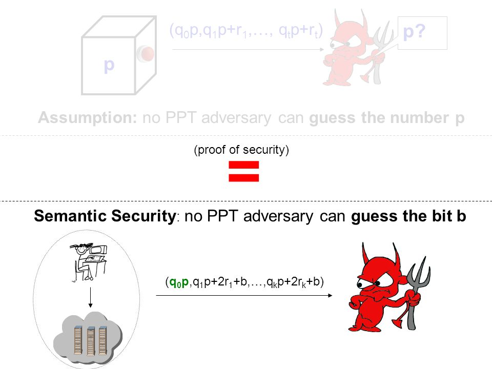 p (q0p,q1p+r1,…, qtp+rt) p Assumption: no PPT adversary can guess the number p. = (proof of security)