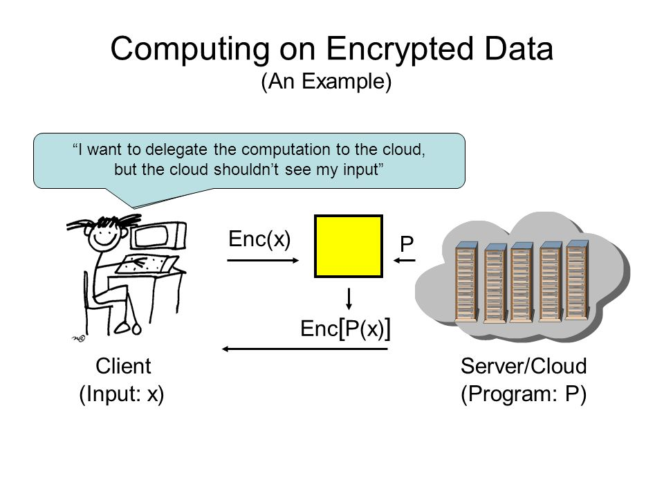 Computing on Encrypted Data