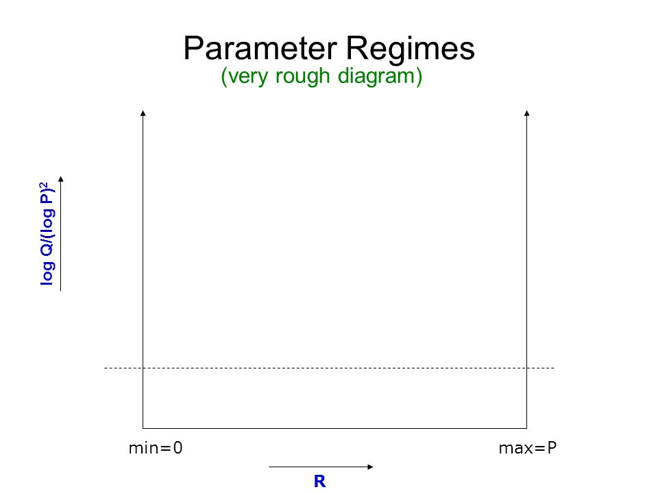 Parameter Regimes (very rough diagram) log Q/(log P)2 min=0 max=P R
