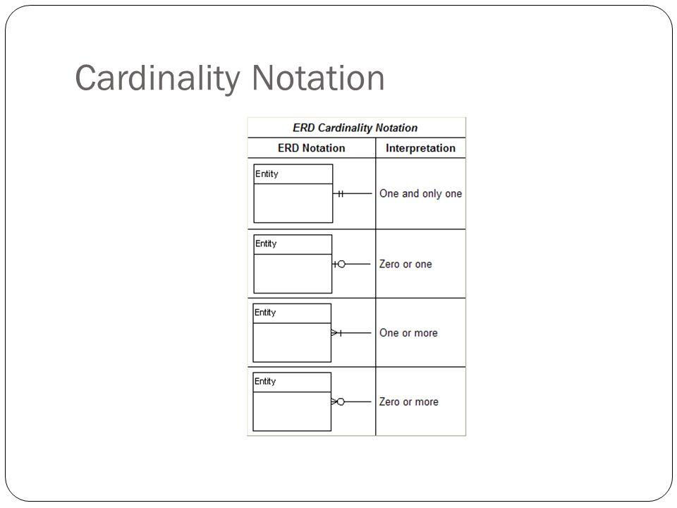 Cardinality Notation