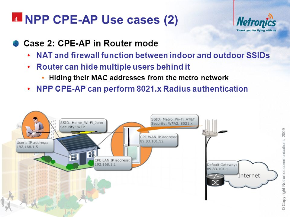 NPP CPE-AP Use cases (2) Case 2: CPE-AP in Router mode
