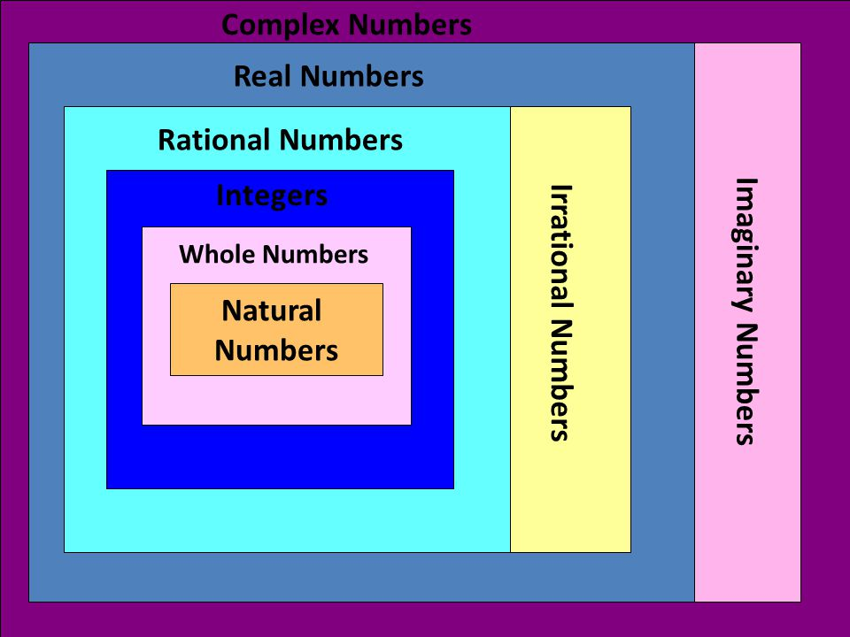 Complex Numbers Real Numbers Rational Numbers Integers