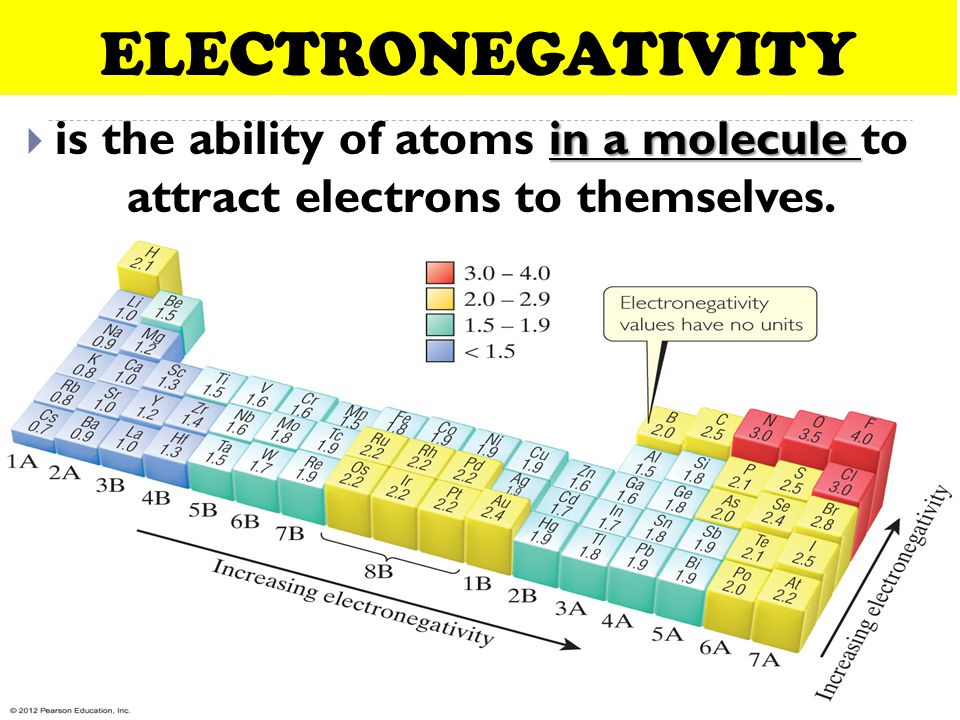ELECTRONEGATIVITY is the ability of atoms in a molecule to attract electrons to themselves.