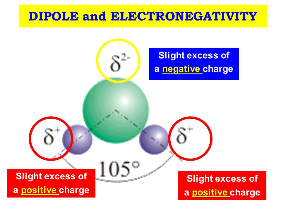 DIPOLE and ELECTRONEGATIVITY