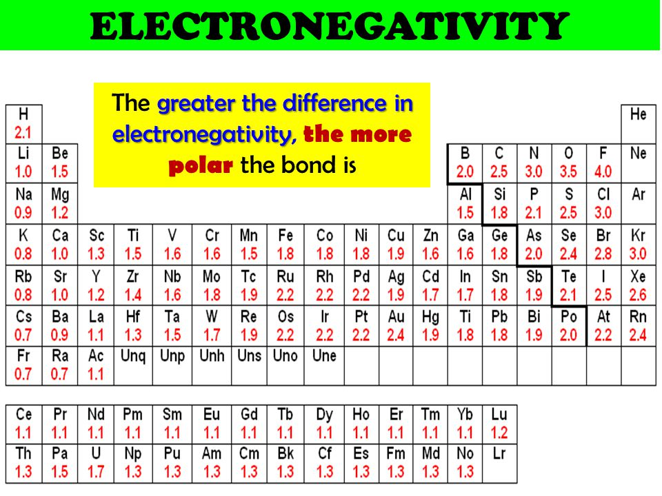 ELECTRONEGATIVITY The greater the difference in electronegativity, the more polar the bond is
