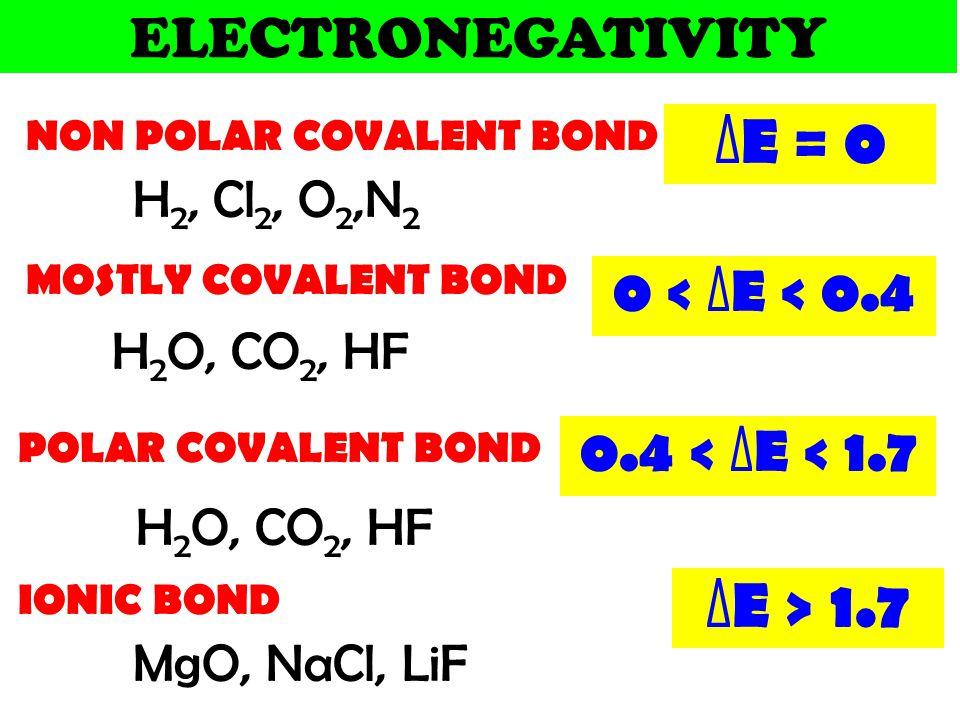 ΔE = 0 ΔE > 1.7 ELECTRONEGATIVITY 0 < ΔE < 0.4