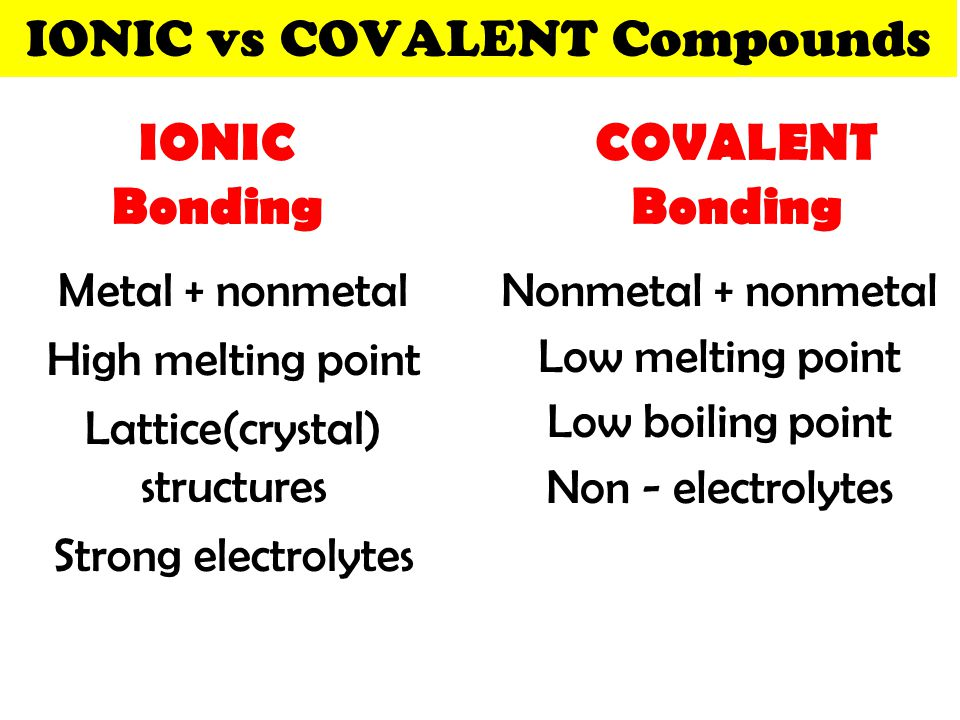 IONIC vs COVALENT Compounds