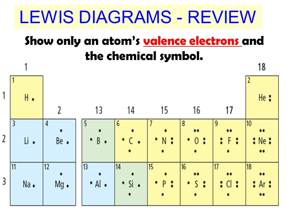 LEWIS DIAGRAMS - REVIEW
