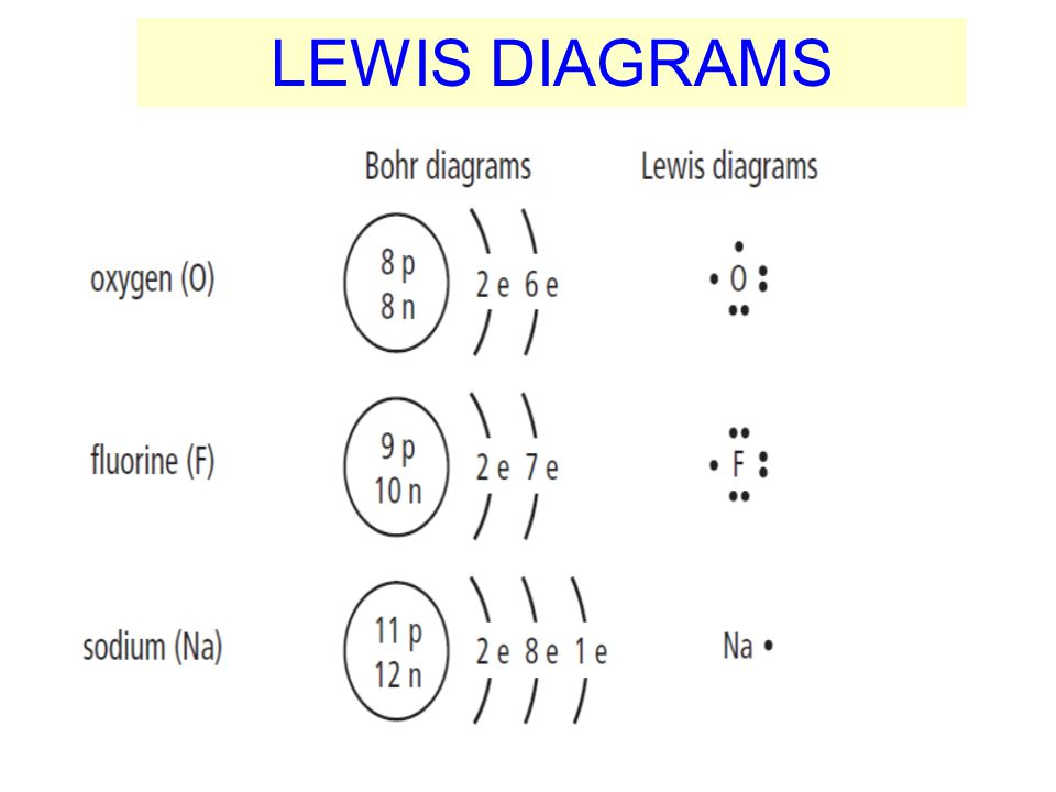 LEWIS DIAGRAMS