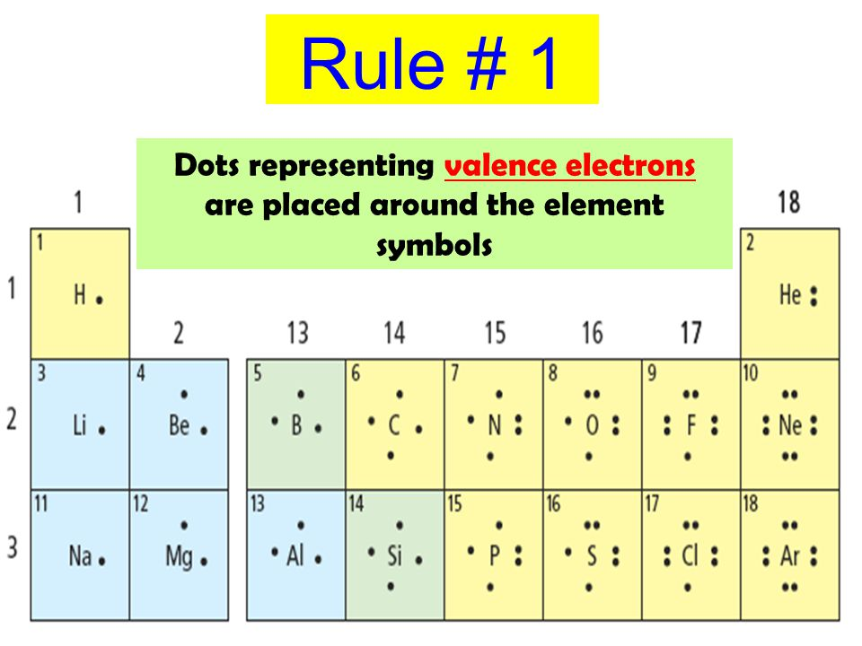 Rule # 1 Dots representing valence electrons are placed around the element symbols