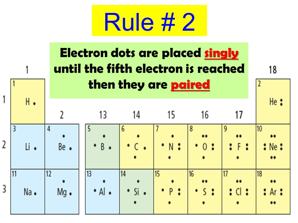Rule # 2 Electron dots are placed singly until the fifth electron is reached then they are paired