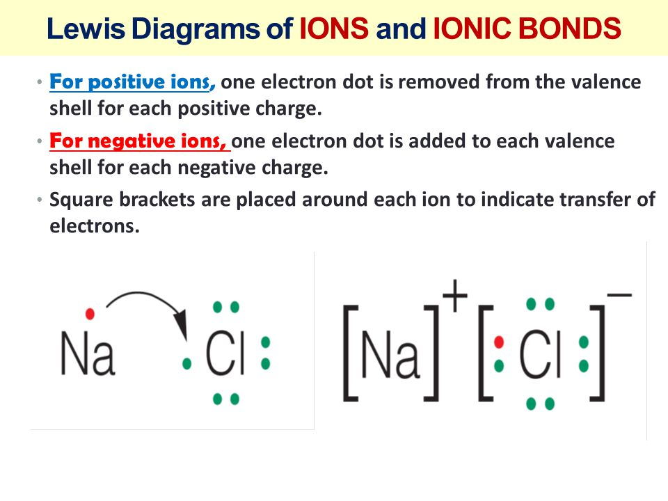 Lewis Diagrams of IONS and IONIC BONDS