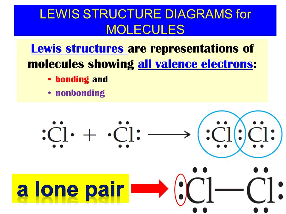LEWIS STRUCTURE DIAGRAMS for MOLECULES