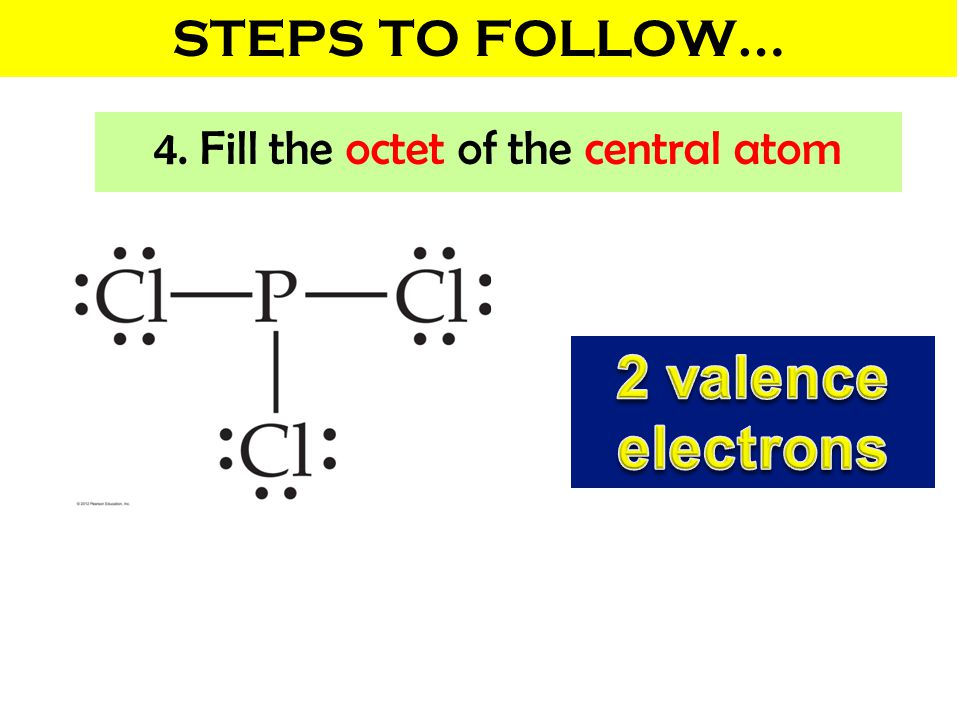 4. Fill the octet of the central atom