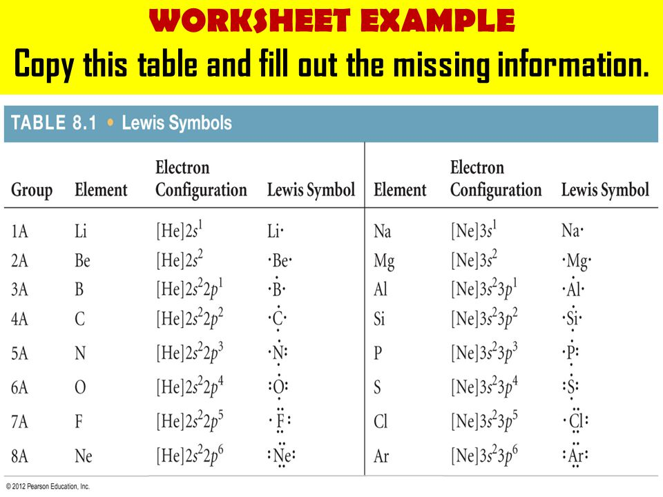 Copy this table and fill out the missing information.