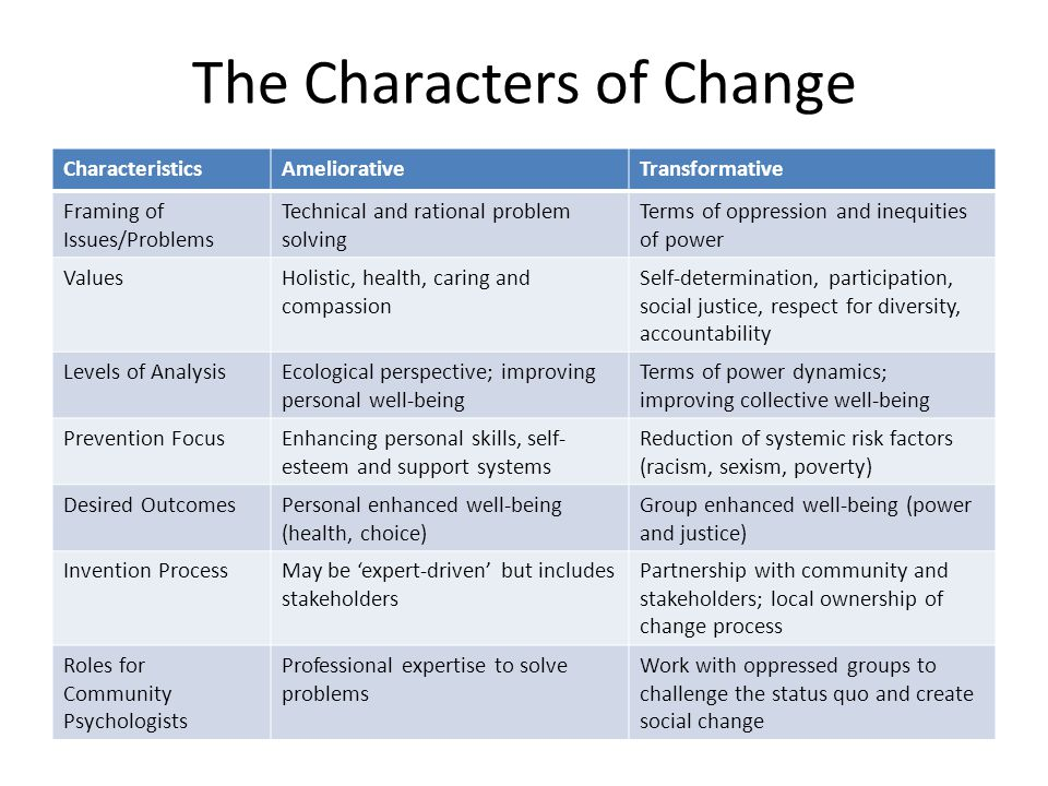 The Characters of Change