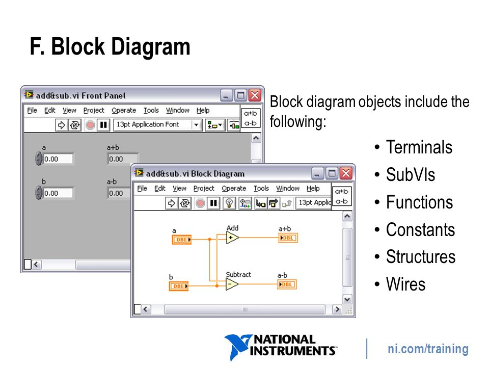 F. Block Diagram Terminals SubVIs Functions Constants Structures Wires