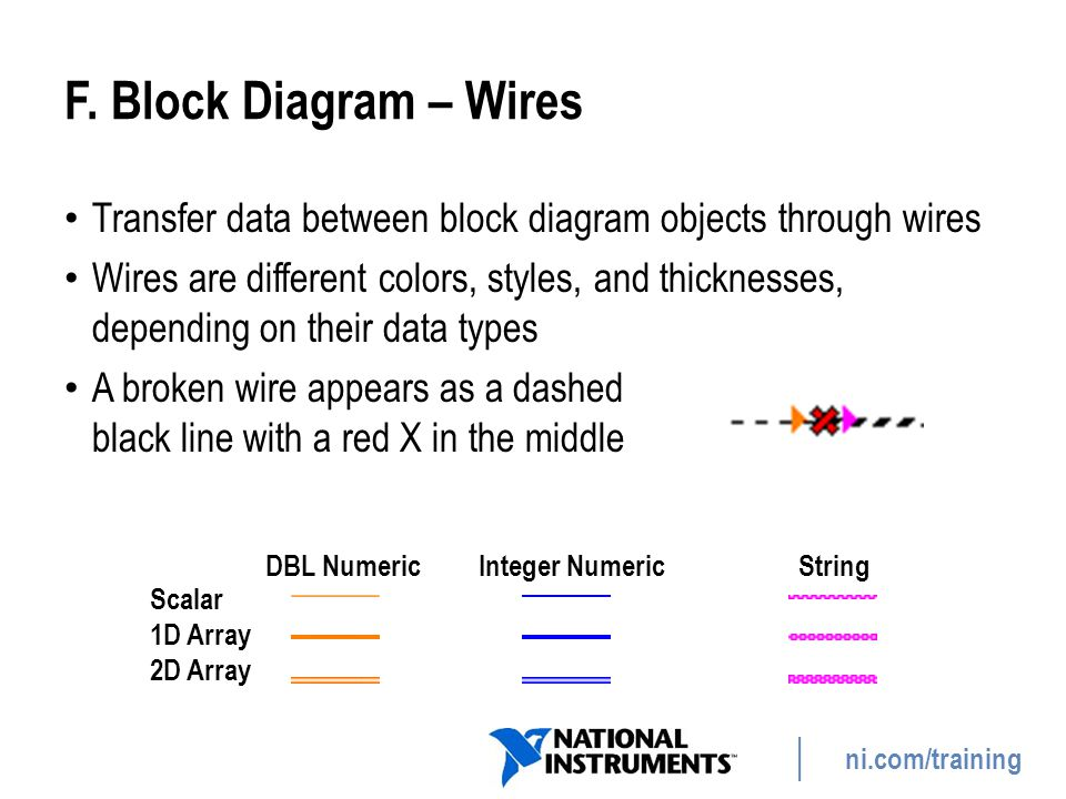 F. Block Diagram – Wires Transfer data between block diagram objects through wires.