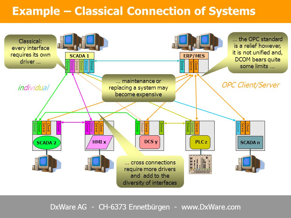 Example – Classical Connection of Systems
