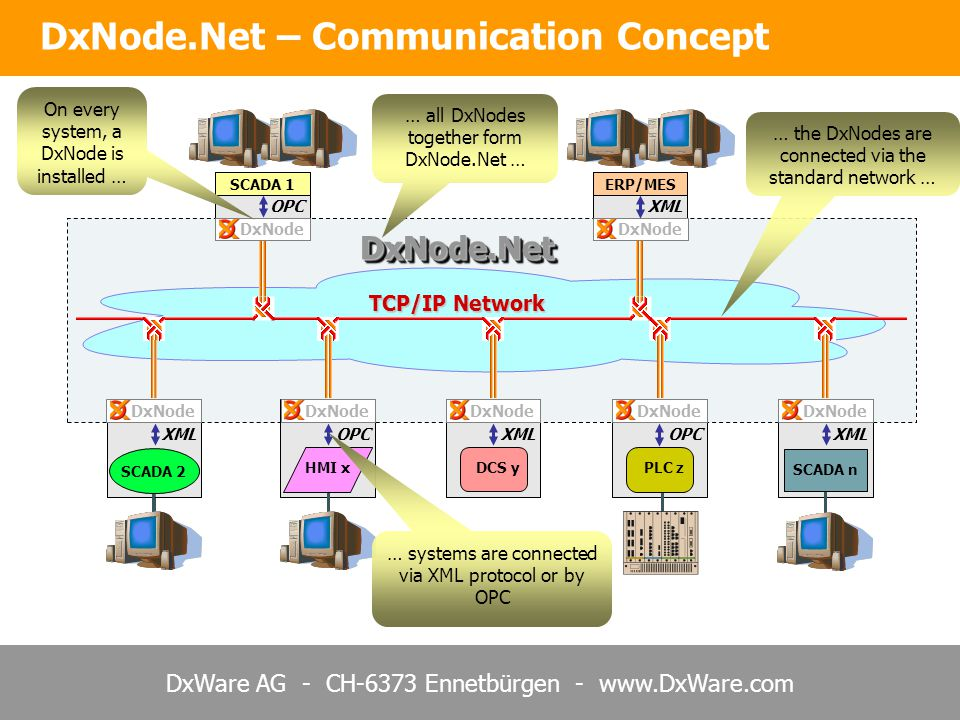 DxNode.Net – Communication Concept