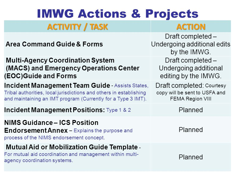IMWG Actions & Projects