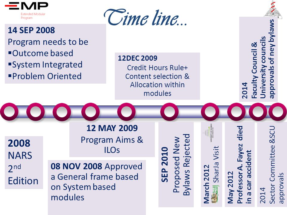 Time line… 2008 NARS 2nd Edition 14 SEP 2008 Program needs to be