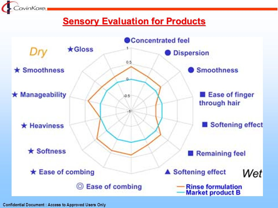 Sensory Evaluation for Products