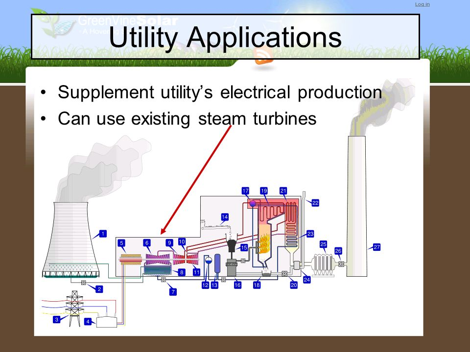Utility Applications Supplement utility's electrical production