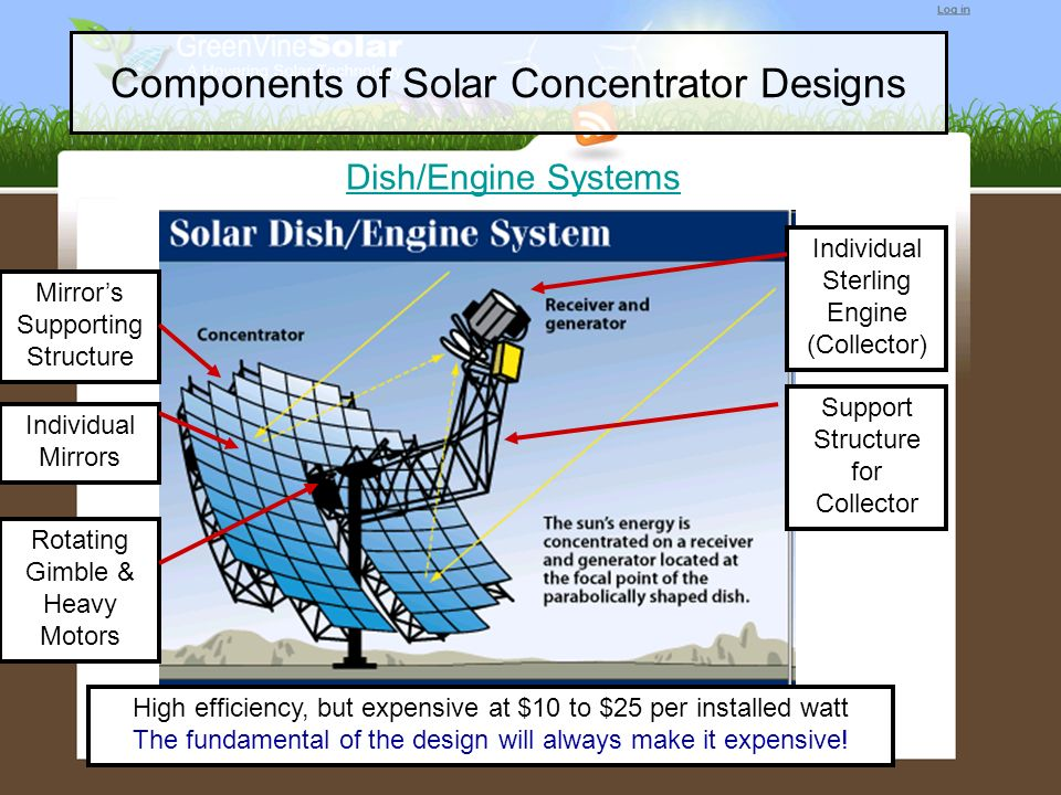 Components of Solar Concentrator Designs