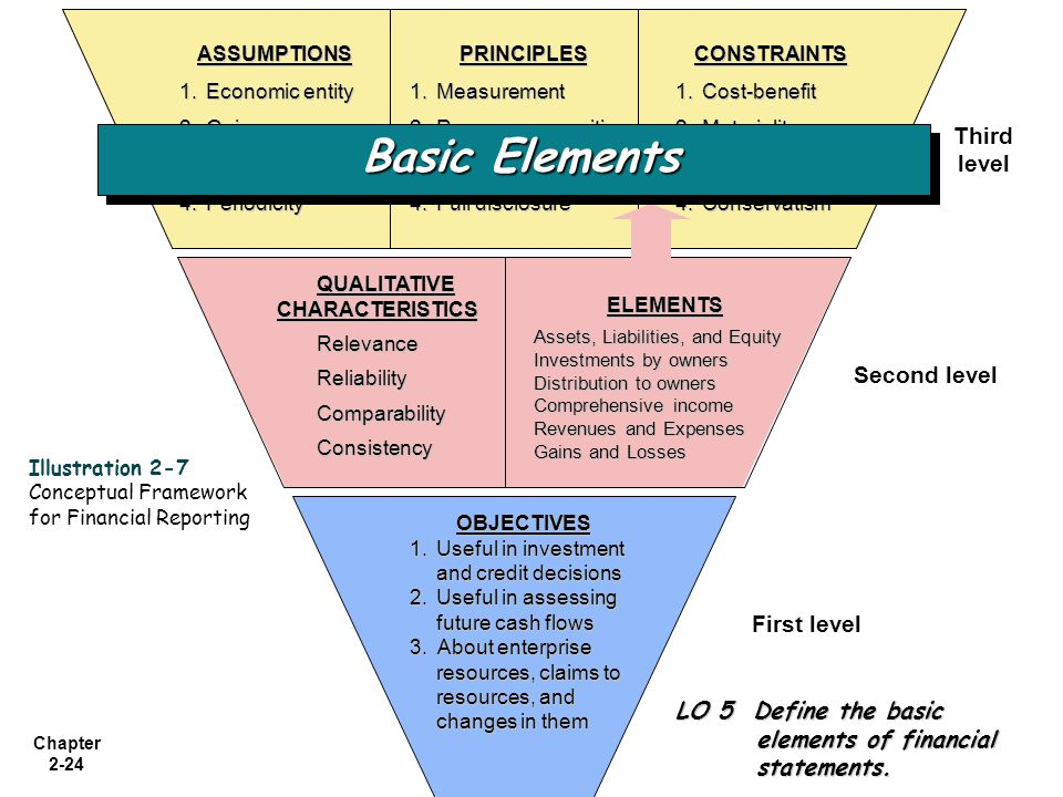 Basic Elements Third level Second level First level