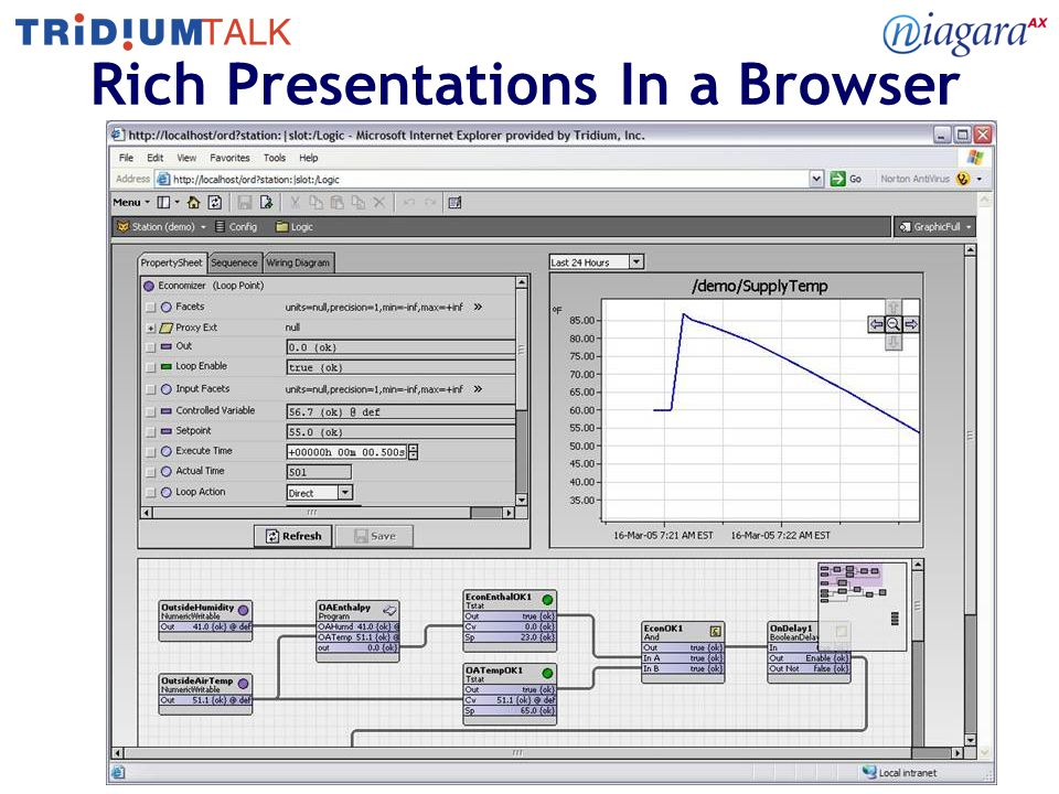 Rich Presentations In a Browser