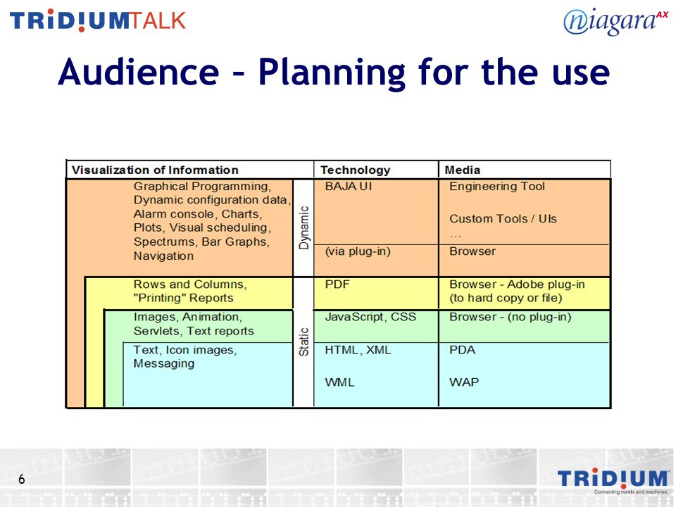 Audience – Planning for the use