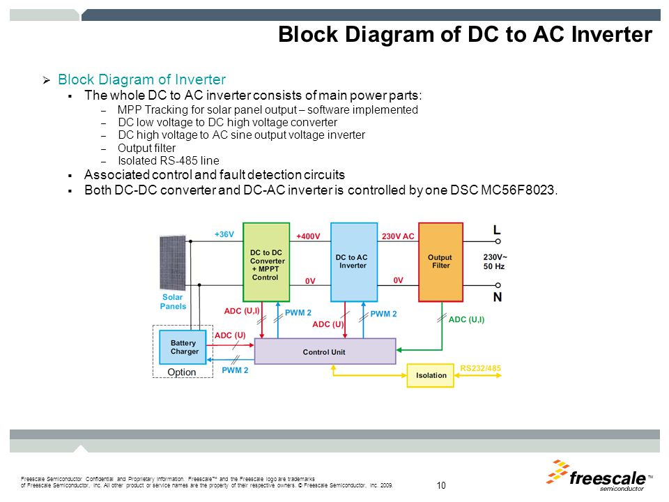 DC to DC Converter Push-Pull type with bridge rectifier on the isolated secondary side. Advantage: