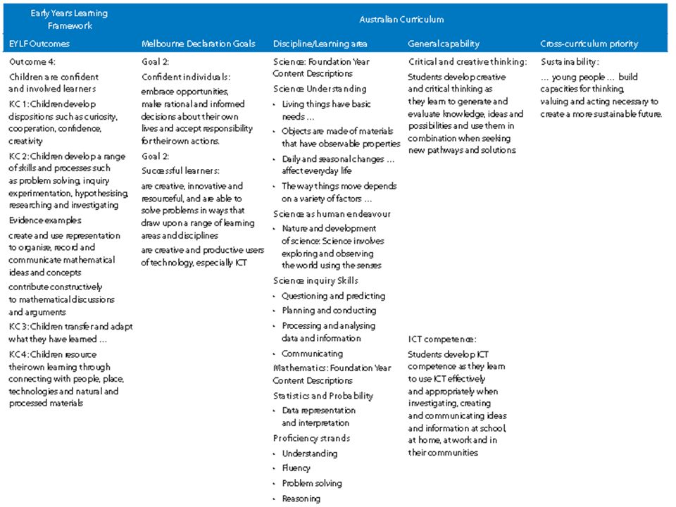 Tables linking the EYLF outcomes, the Melbourne Declaration Goals and the Australian Curriculum
