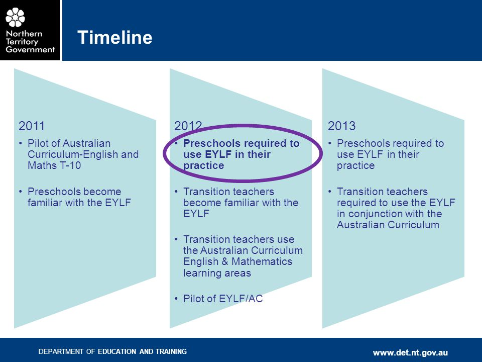 Timeline Pilot of Australian Curriculum-English and Maths T-10. Preschools become familiar with the EYLF.