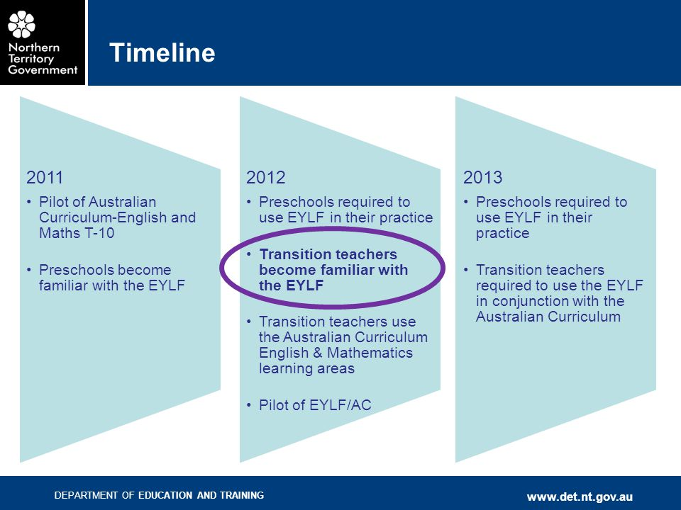 Timeline 2011. Pilot of Australian Curriculum-English and Maths T-10. Preschools become familiar with the EYLF.