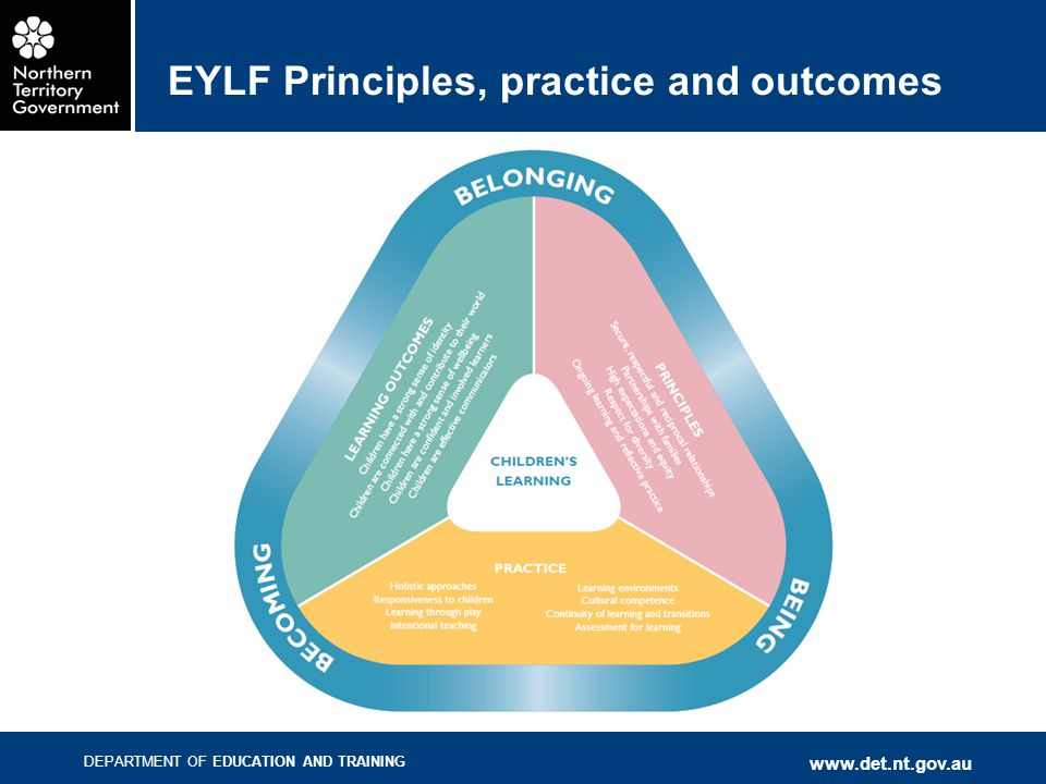 EYLF Principles, practice and outcomes