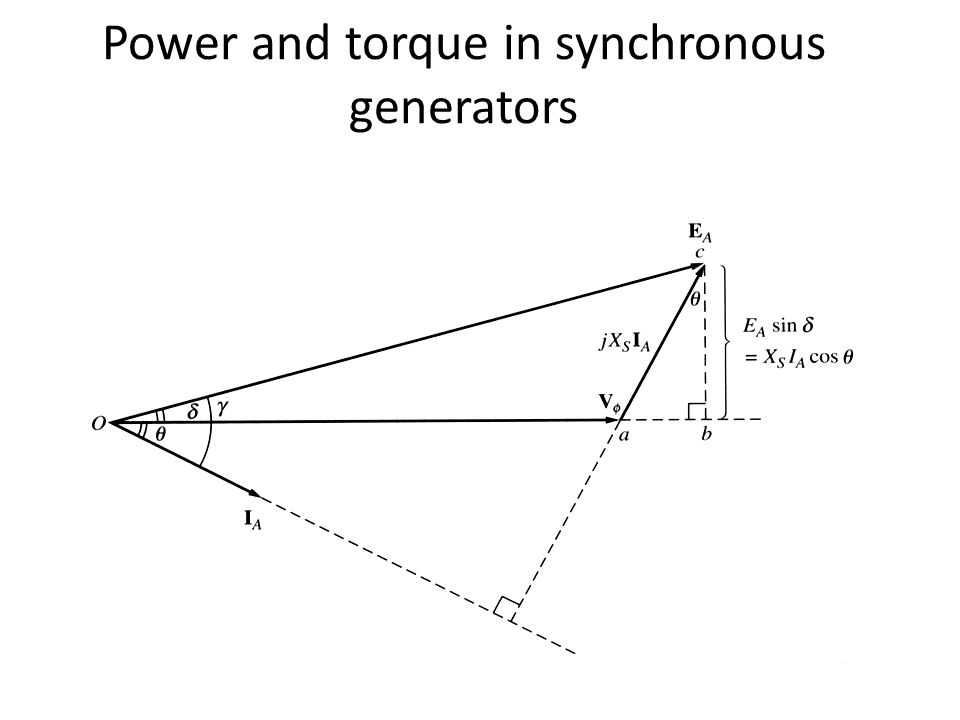 Power and torque in synchronous generators