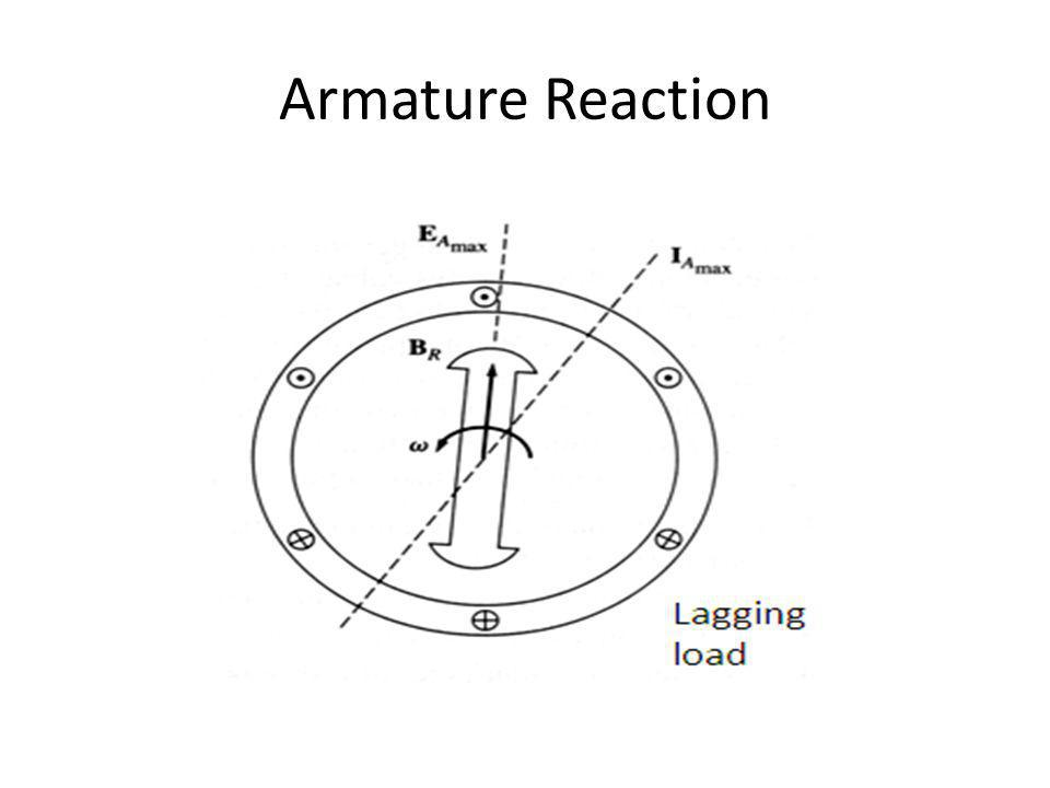 Armature Reaction