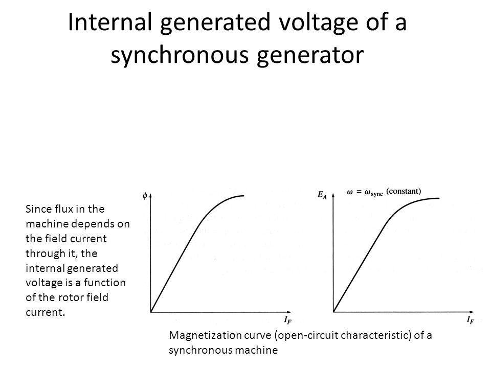 Internal generated voltage of a synchronous generator