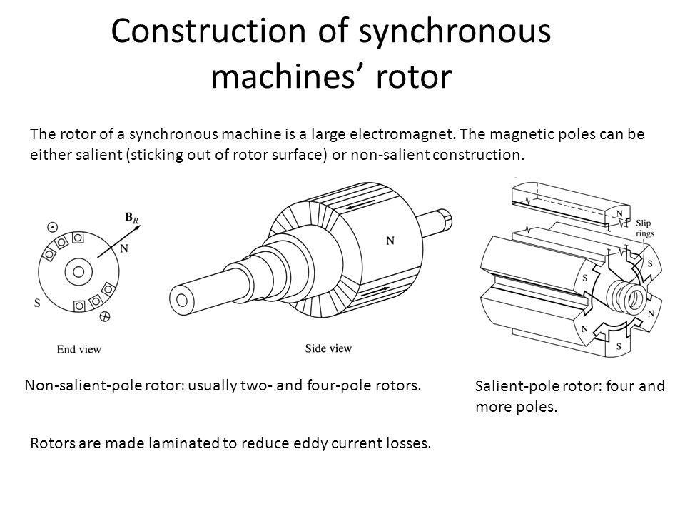 Construction of synchronous machines' rotor