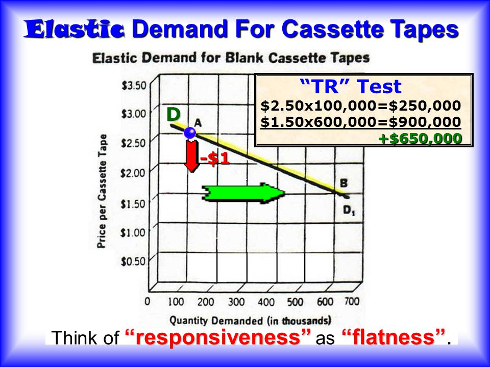 Think of responsiveness as flatness .