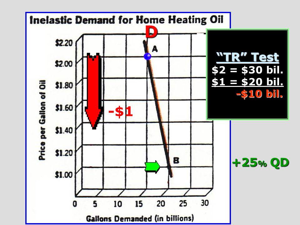 D TR Test $2 = $30 bil. $1 = $20 bil. -$10 bil. -$1 +25% QD