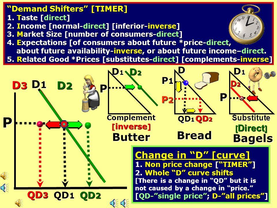 P D3 D1 D2 P P Bread Butter Bagels D D1 D2 D1 P1 P2