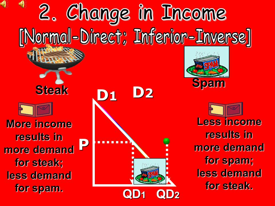 [Normal-Direct; Inferior-Inverse]